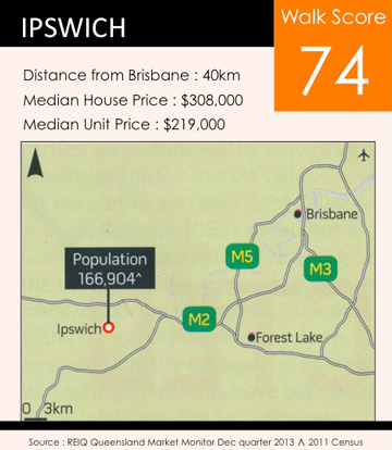 Median-House-Prices