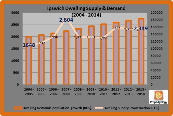 Ipswich_SupplyDemand_2006-2014