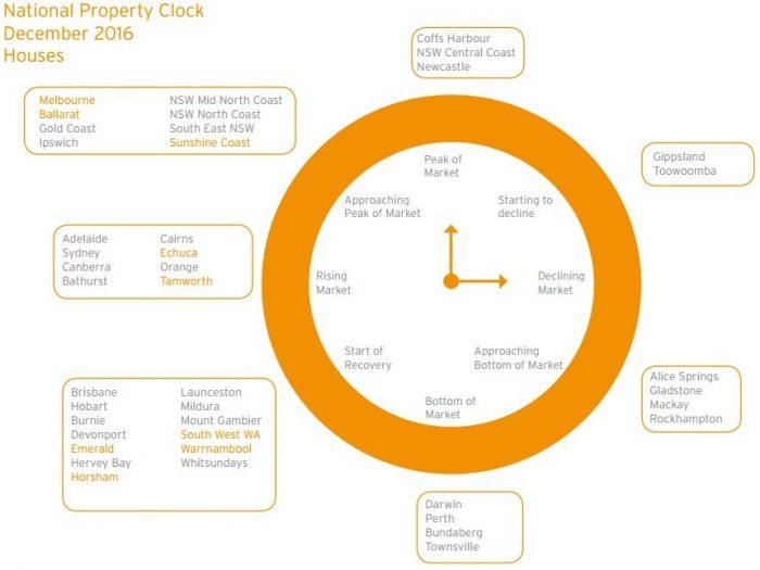 property-clock